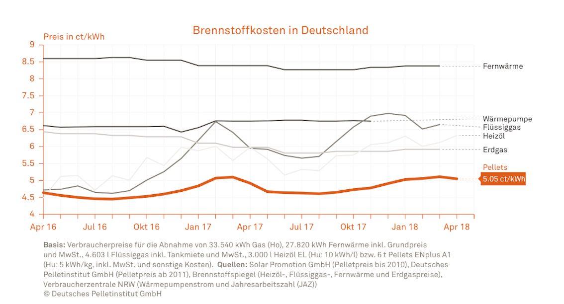 Pellets Brennstoffkosten Deutschland