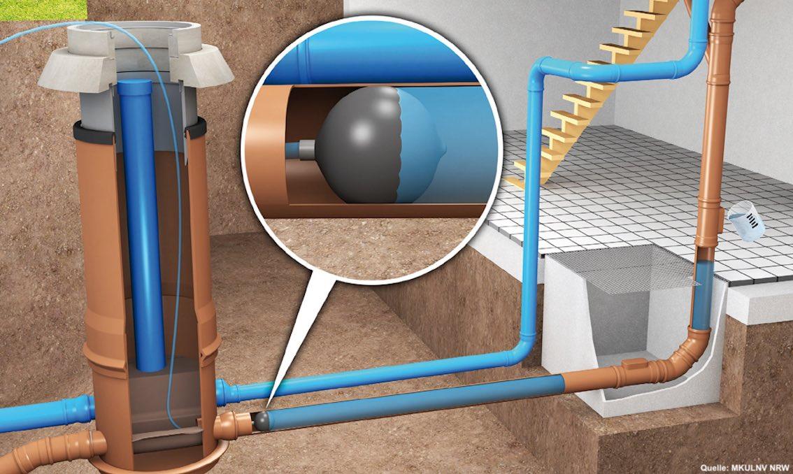 Wasserfüllstandsprüfung einer privaten Abwasserleitung