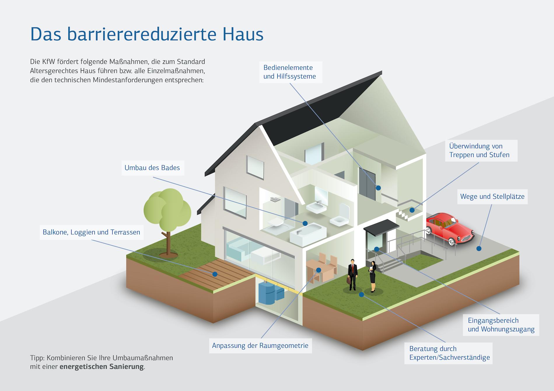 Info Uber Barrierefreies Bad Und Altersgerechter Badumbau Regensburg